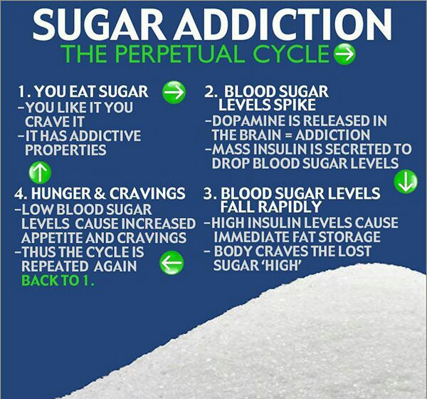"Sugar Addiction- ""The Struggle"""